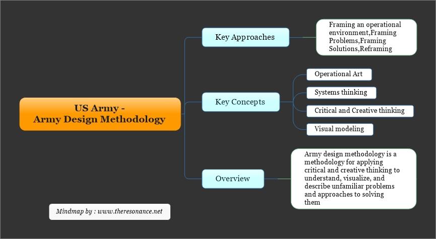 US Army - Army Design Methodology-Revised